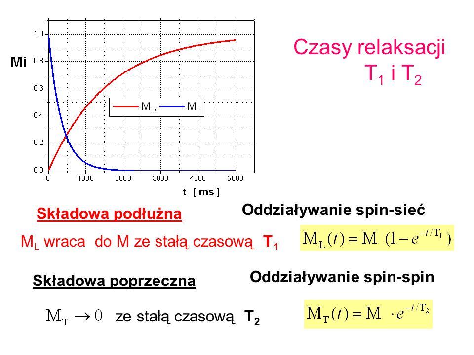 Czasy relaksacji T1 i T2 Oddziaływanie spin-sieć Składowa podłużna