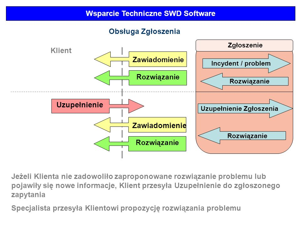 Wsparcie Techniczne SWD Software Uzupełnienie Zgłoszenia