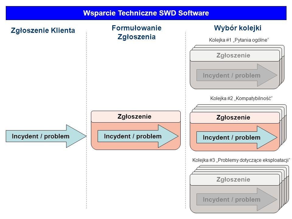 Wsparcie Techniczne SWD Software Formułowanie Zgłoszenia