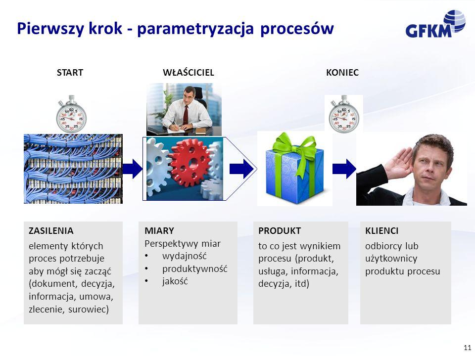 Pierwszy krok - parametryzacja procesów