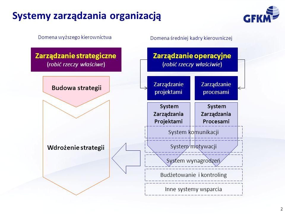 Systemy zarządzania organizacją