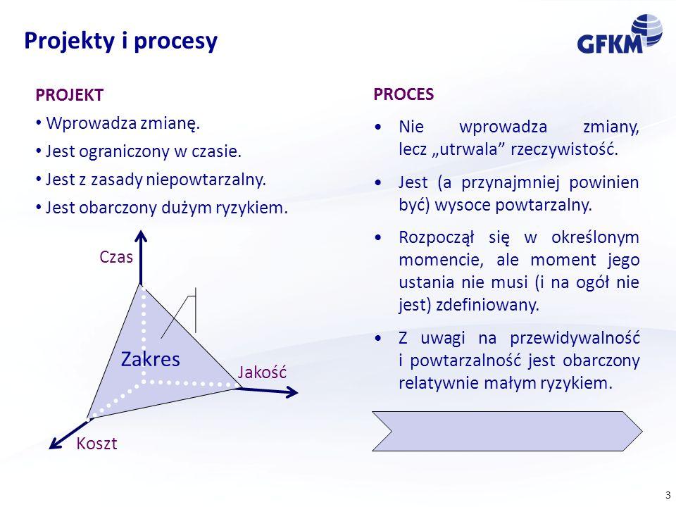 Projekty i procesy Zakres PROJEKT Wprowadza zmianę.