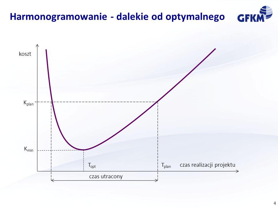 Harmonogramowanie - dalekie od optymalnego