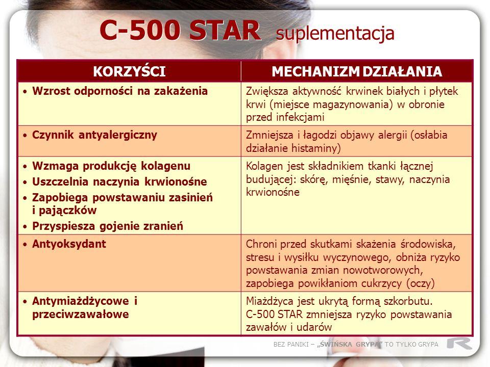 C-500 STAR suplementacja KORZYŚCI MECHANIZM DZIAŁANIA