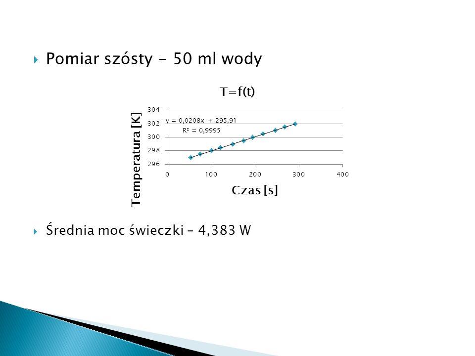 Pomiar szósty - 50 ml wody Średnia moc świeczki – 4,383 W