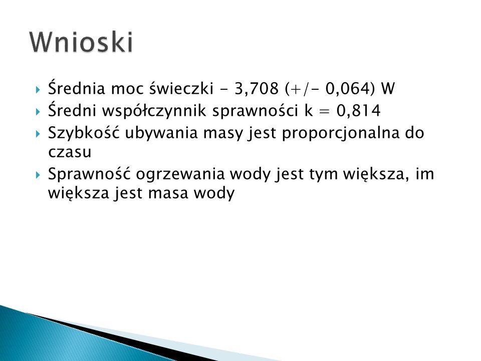 Wnioski Średnia moc świeczki - 3,708 (+/- 0,064) W