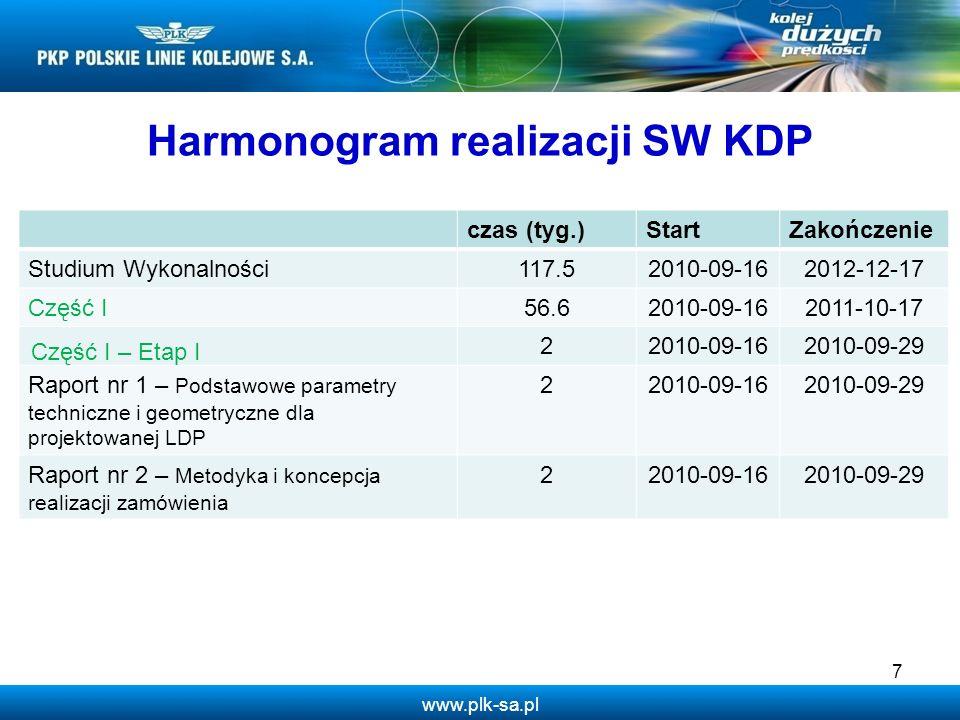Harmonogram realizacji SW KDP