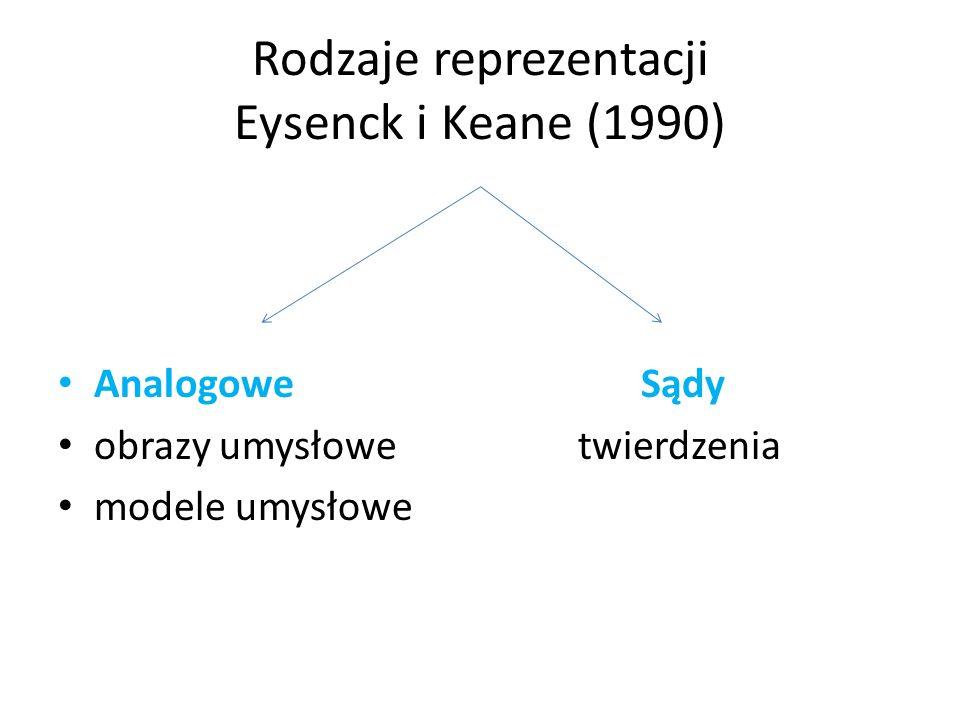 Rodzaje reprezentacji Eysenck i Keane (1990)