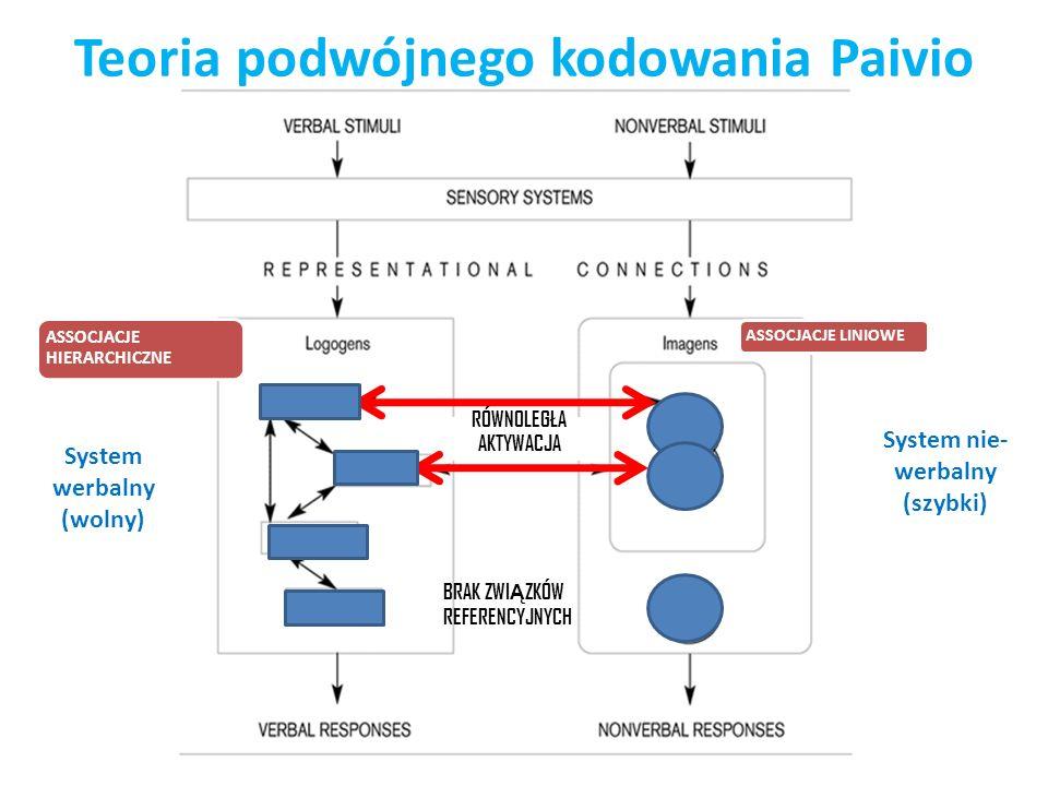 Teoria podwójnego kodowania Paivio