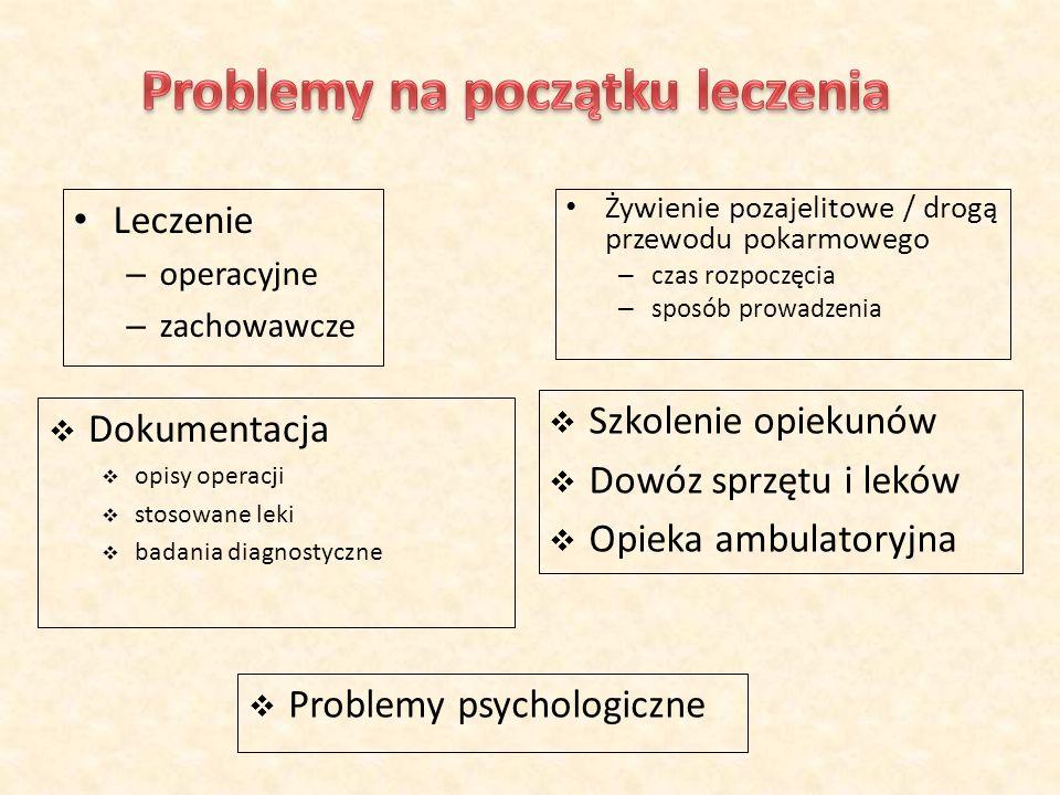 Problemy na początku leczenia