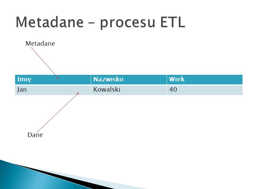 Metadane – procesu ETL Metadane Imię Nazwisko Wiek Jan Kowalski 40