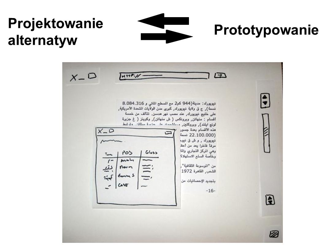 Projektowanie Prototypowanie alternatyw Prototyp: