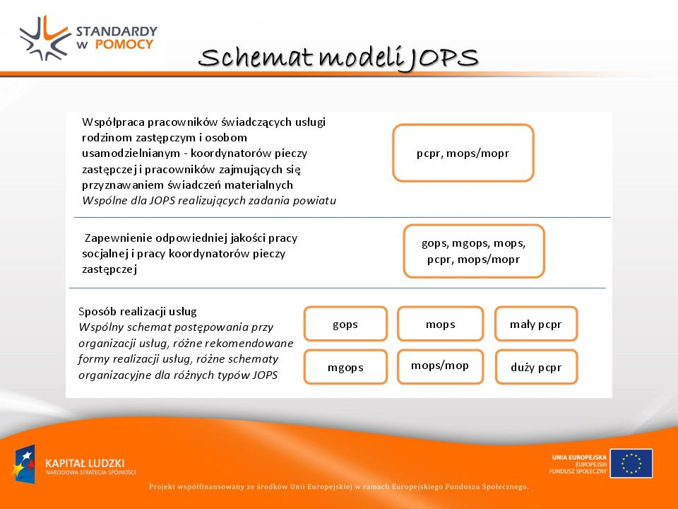Schemat modeli JOPS