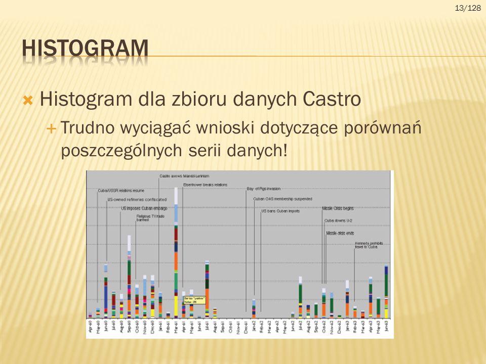 Histogram Histogram dla zbioru danych Castro