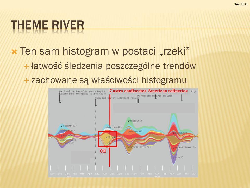 "Theme river Ten sam histogram w postaci ""rzeki"