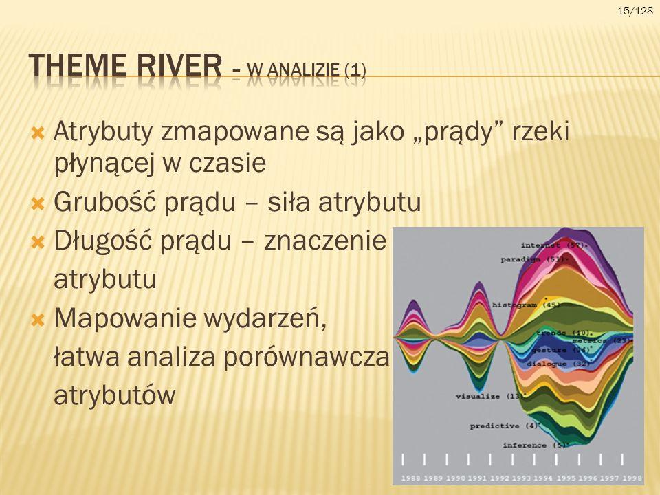 Theme river – w analizie (1)