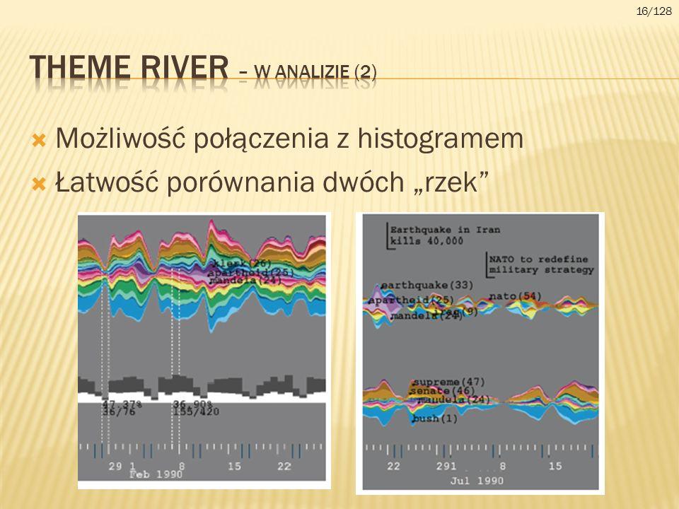 Theme river – w analizie (2)