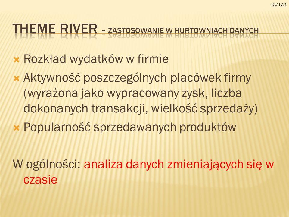 Theme river – zastosowanie w hurtowniach danych