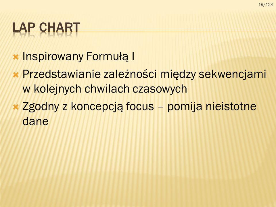 LAP Chart Inspirowany Formułą I