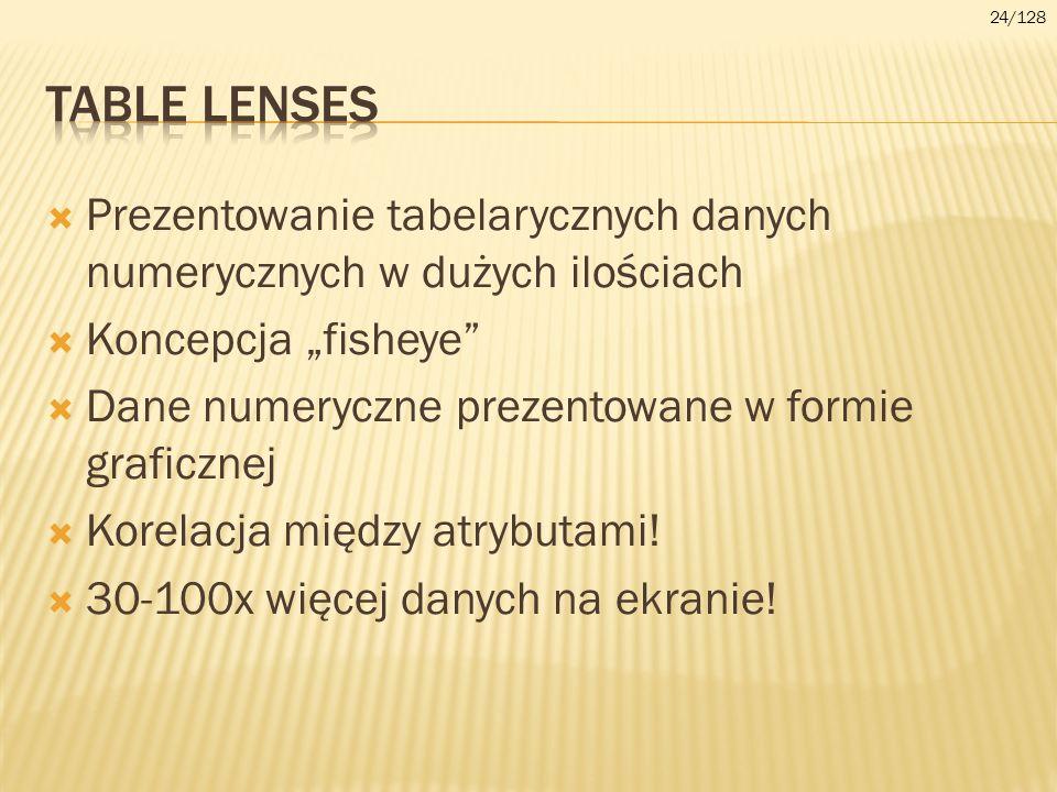 """24/128Table lenses. Prezentowanie tabelarycznych danych numerycznych w dużych ilościach. Koncepcja """"fisheye"""