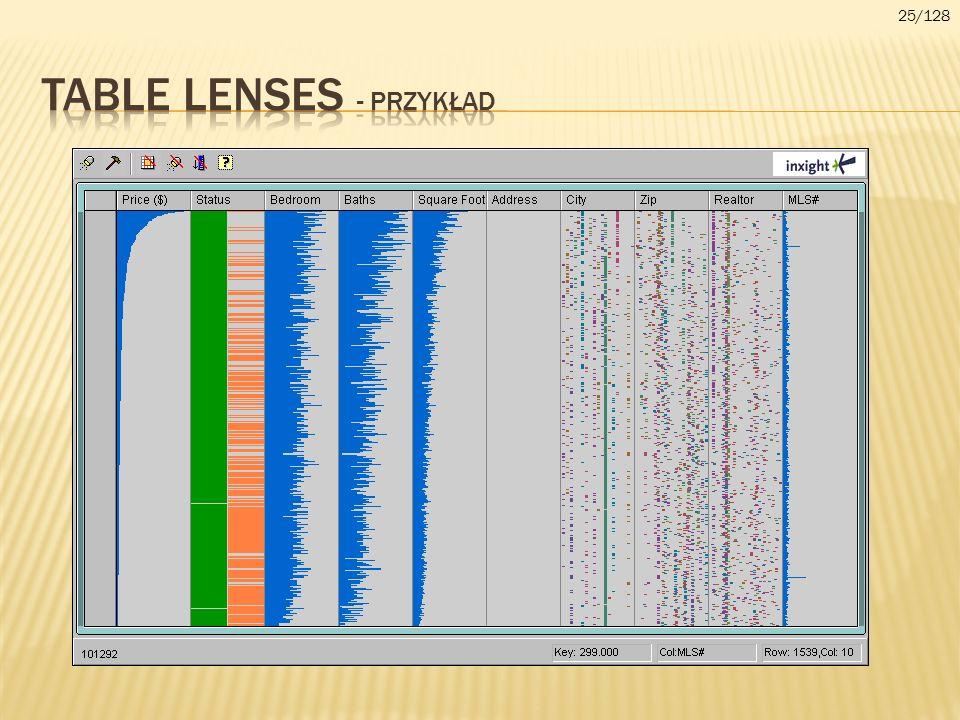 Table lenses - przykład