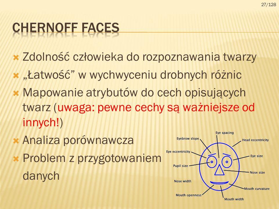 CHERnoff faces Zdolność człowieka do rozpoznawania twarzy