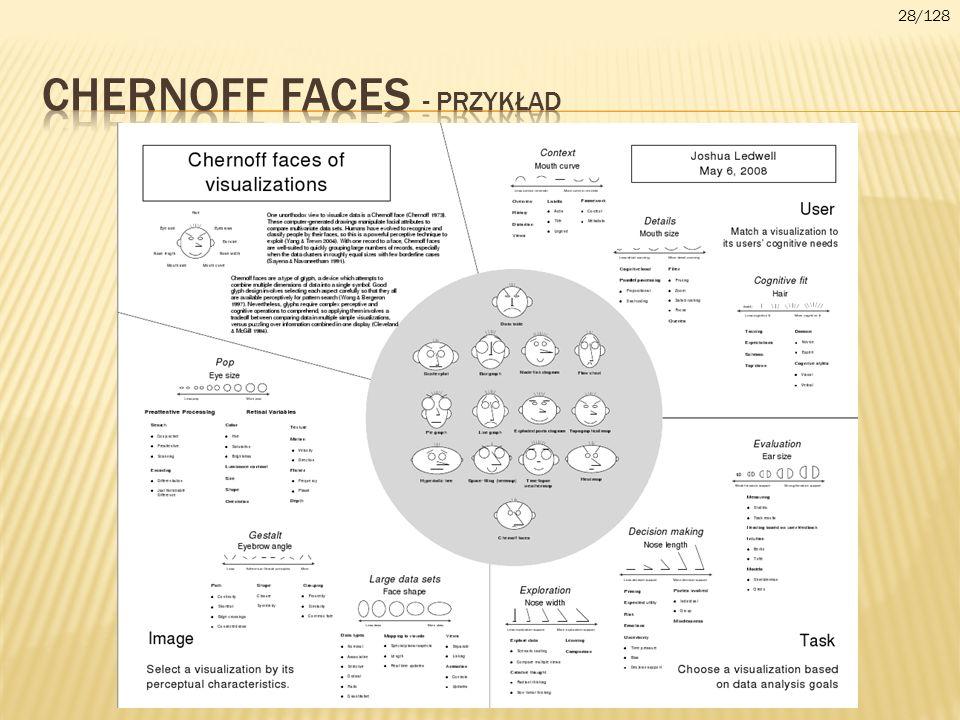 CHERnoff faces - przykład