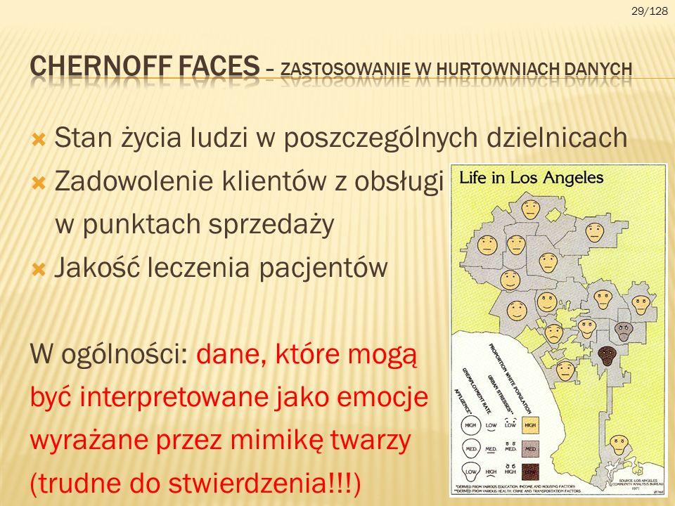 CHERnoff faces – zastosowanie w hurtowniach danych