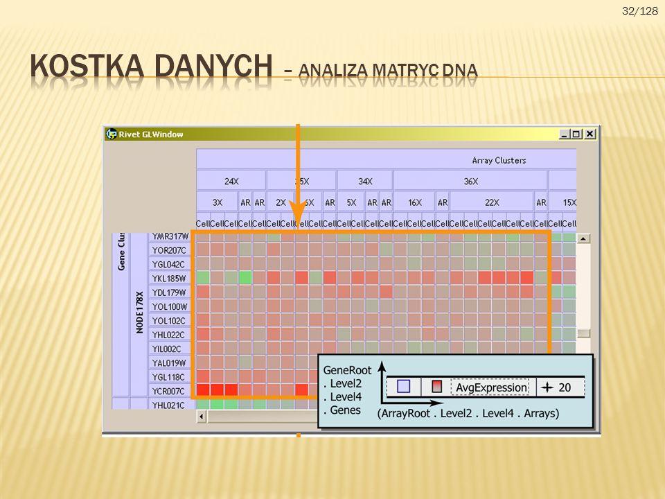 Kostka danych – ANALIZA MATRYC DNA