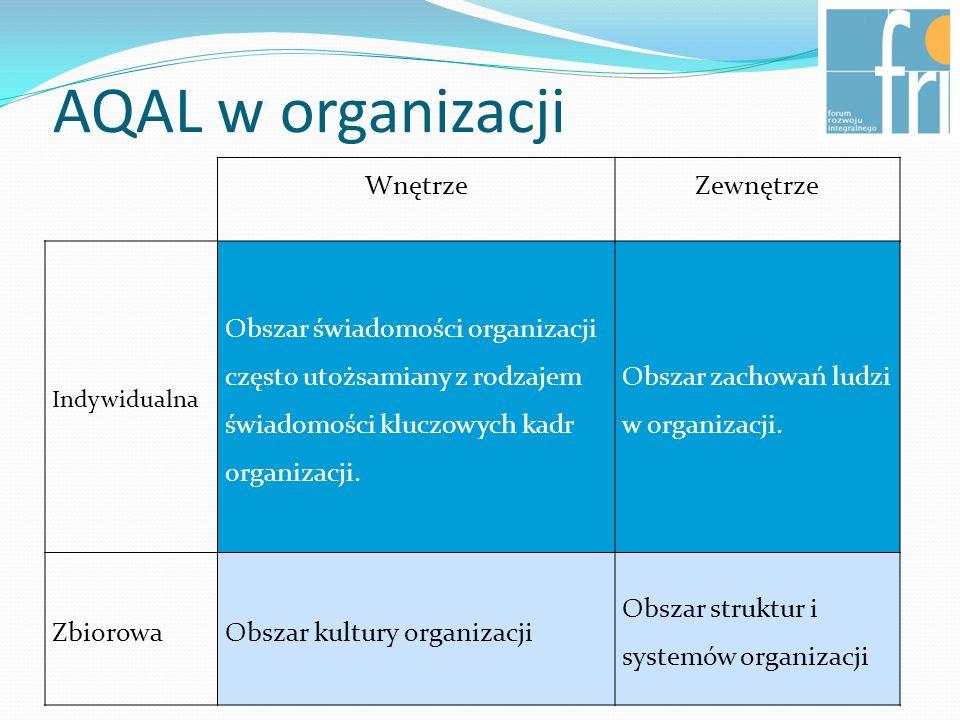 AQAL w organizacji Wnętrze Zewnętrze
