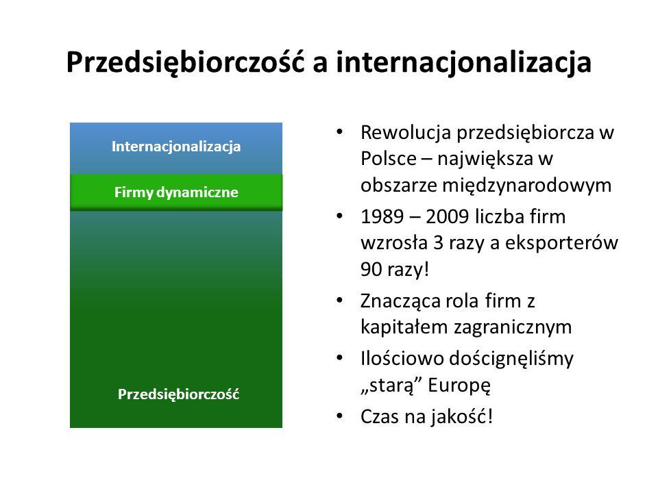 Przedsiębiorczość a internacjonalizacja
