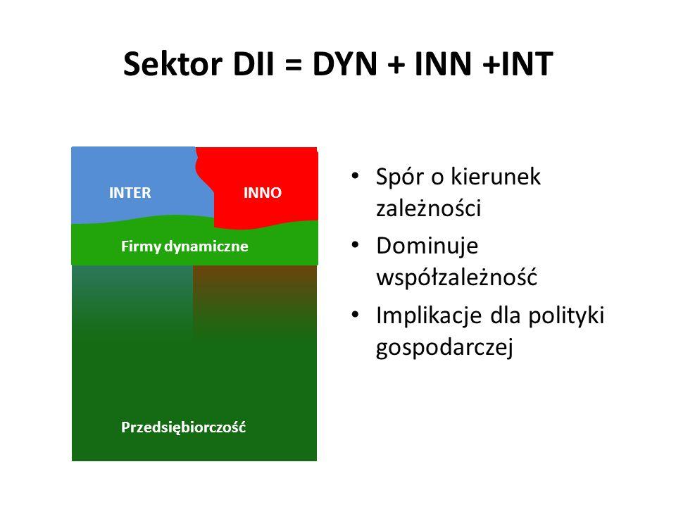 Sektor DII = DYN + INN +INT