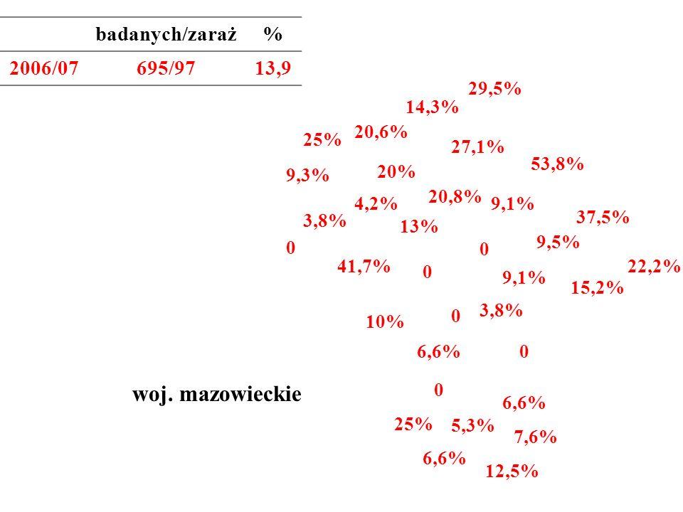 woj. mazowieckie badanych/zaraż % 2006/07 695/97 13,9 29,5% 14,3%