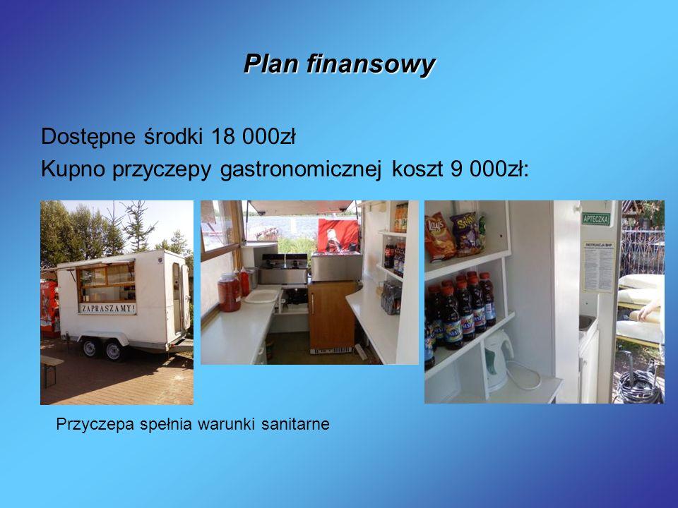 Plan finansowy Dostępne środki 18 000zł