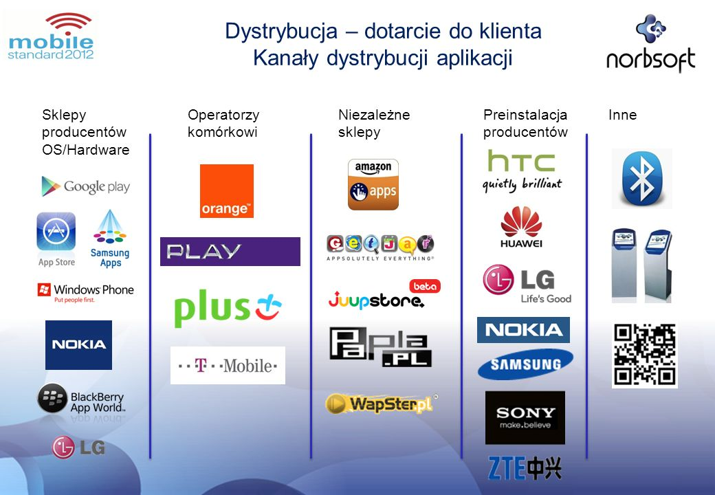 Dystrybucja – dotarcie do klienta Kanały dystrybucji aplikacji