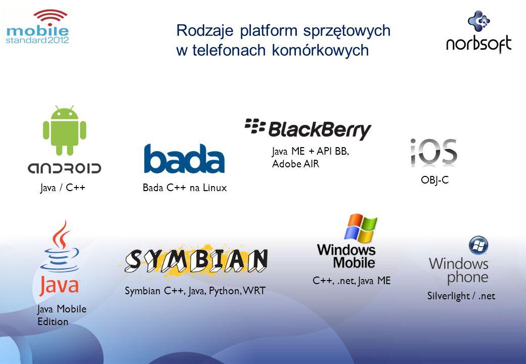 Rodzaje platform sprzętowych w telefonach komórkowych
