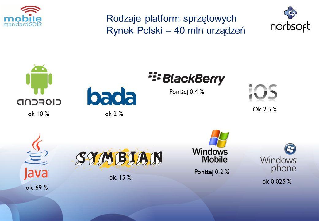 Rodzaje platform sprzętowych Rynek Polski – 40 mln urządzeń