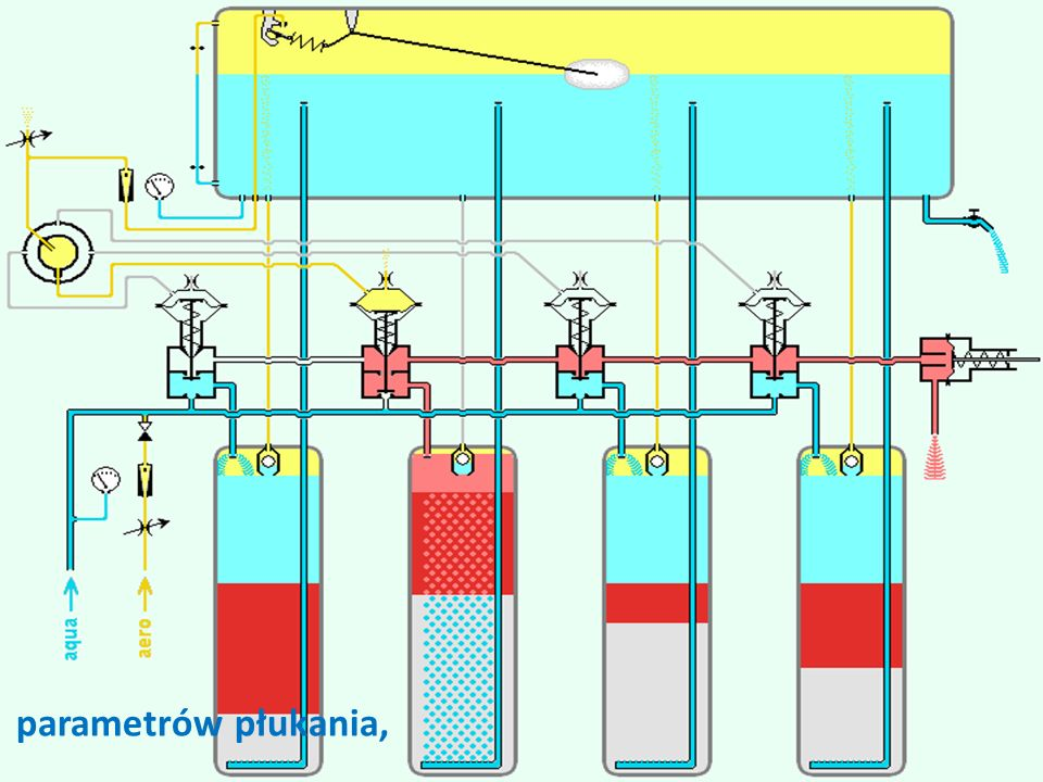 cp26 parametrów płukania,