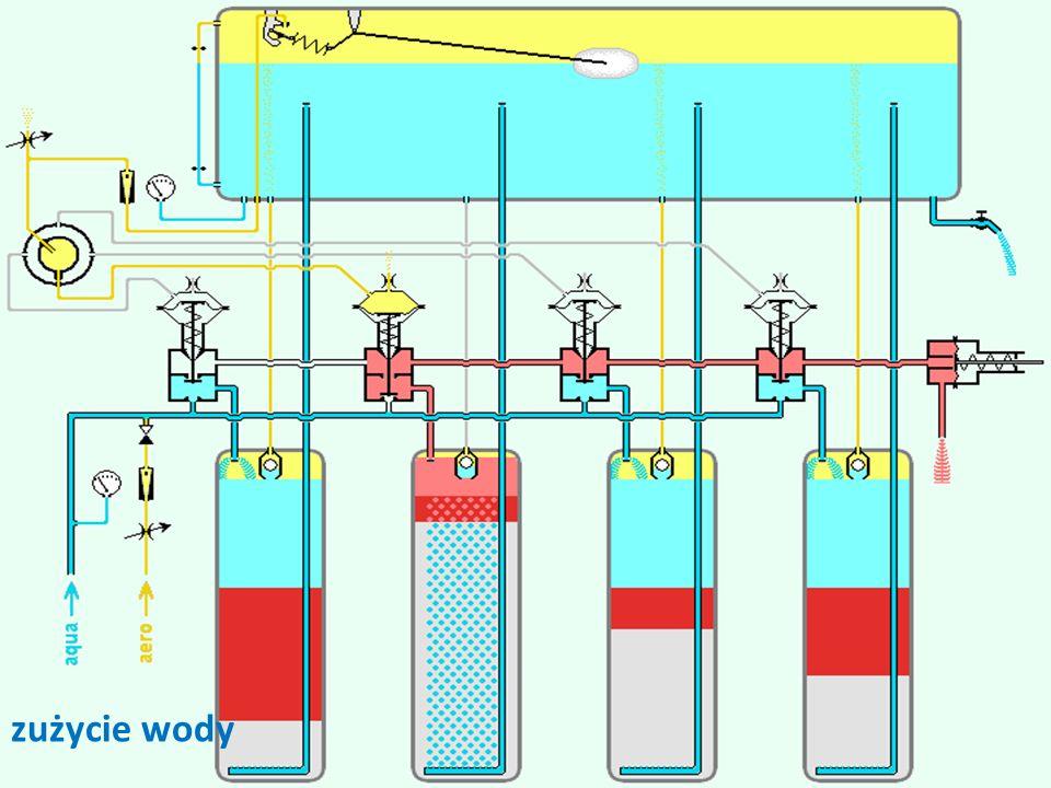 cp29 zużycie wody