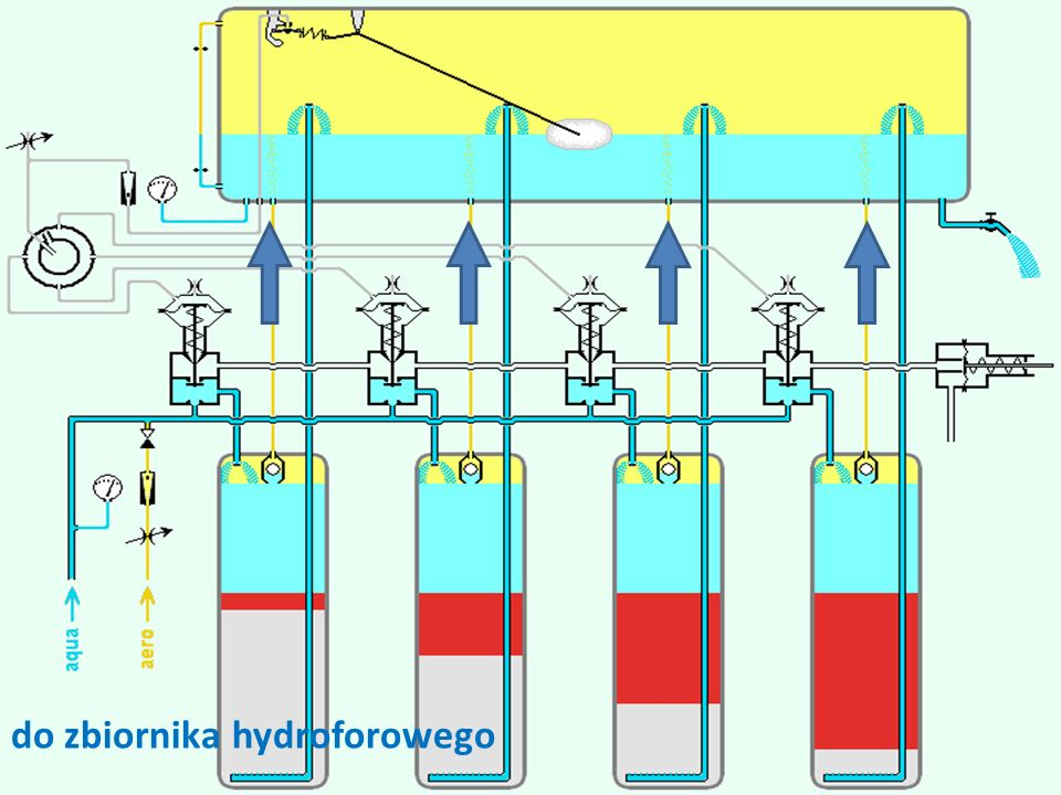 do zbiornika hydroforowego