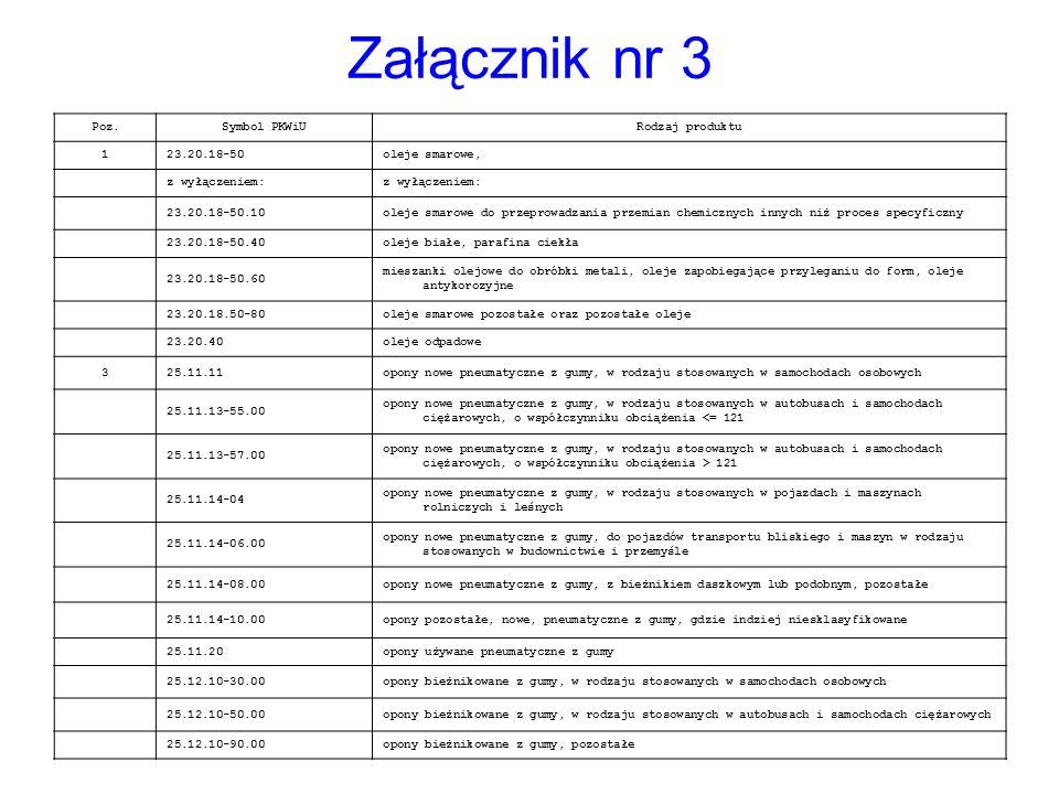 Załącznik nr 3 Poz. Symbol PKWiU Rodzaj produktu 1 23.20.18-50