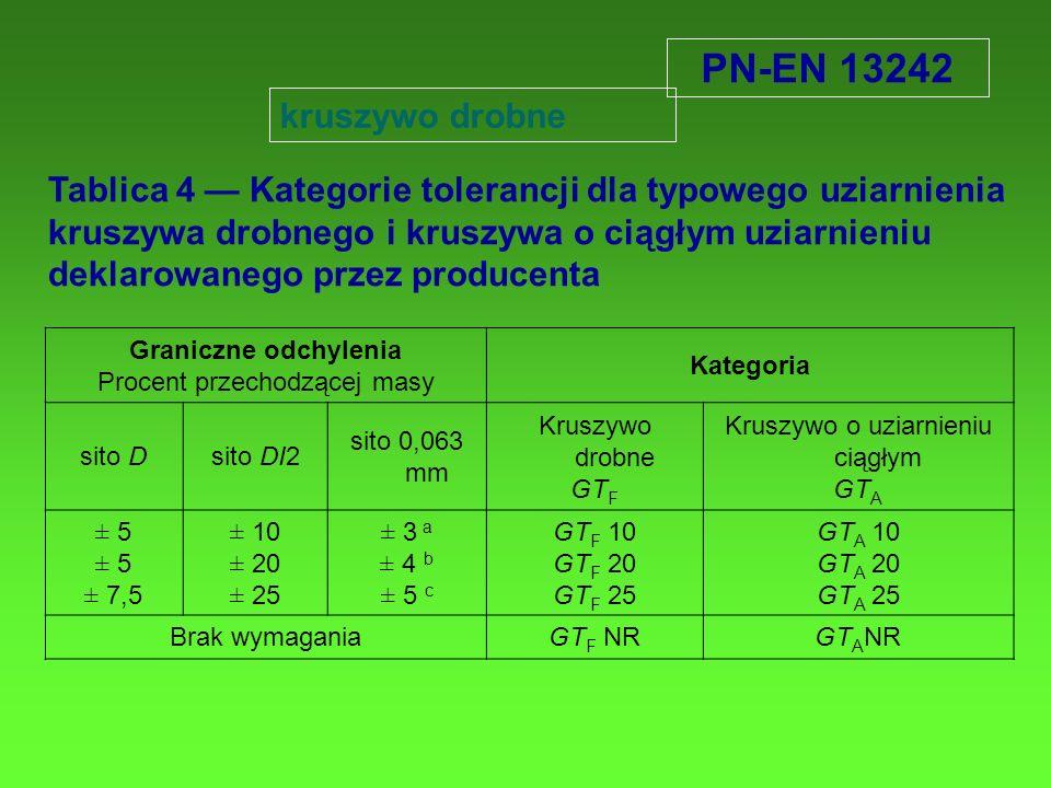 PN-EN 13242 kruszywo drobne.
