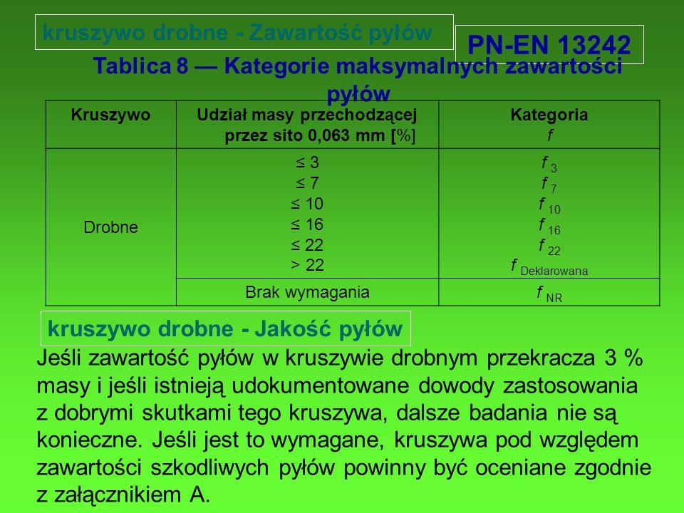 Tablica 8 — Kategorie maksymalnych zawartości pyłów