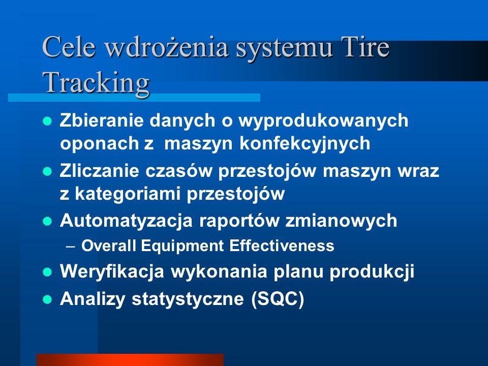 Cele wdrożenia systemu Tire Tracking