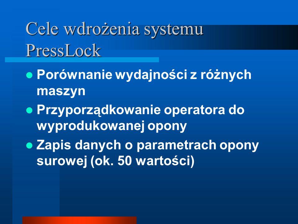Cele wdrożenia systemu PressLock