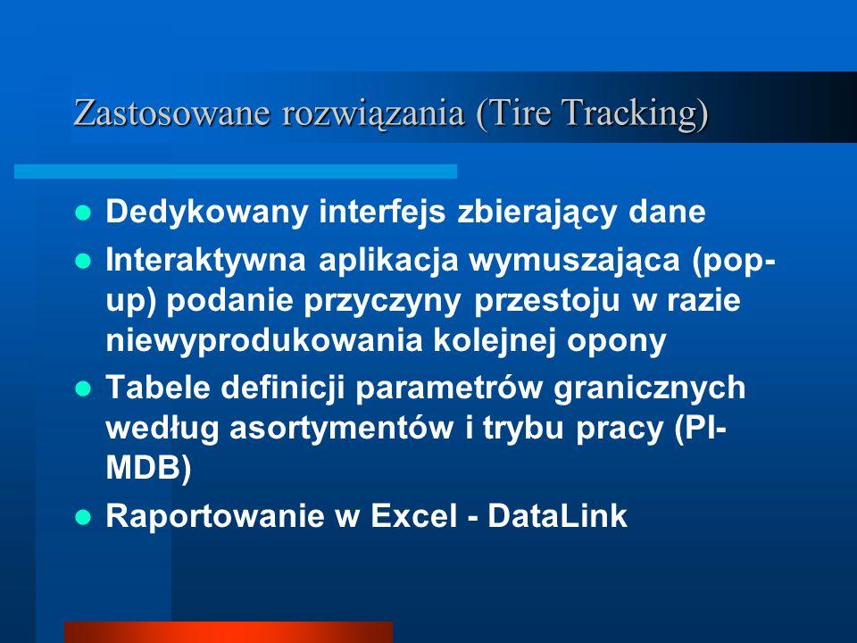 Zastosowane rozwiązania (Tire Tracking)