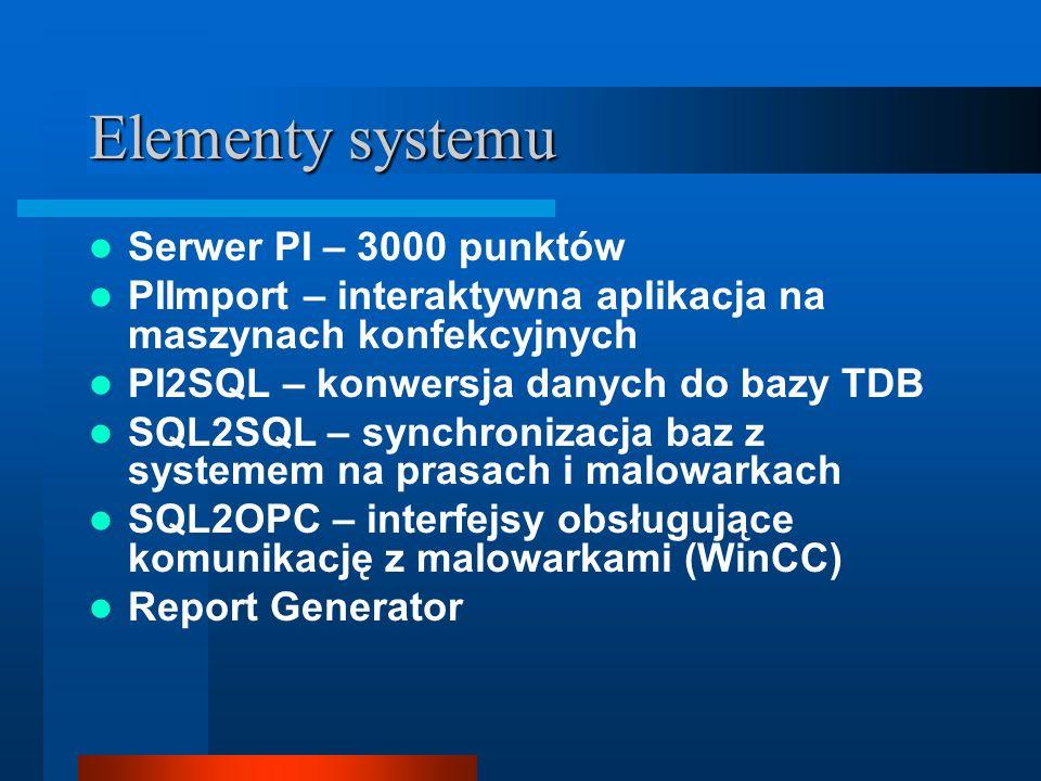 Elementy systemu Serwer PI – 3000 punktów