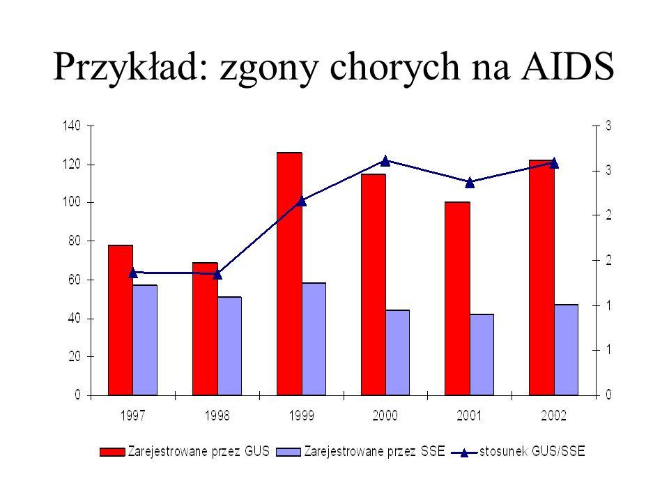 Przykład: zgony chorych na AIDS