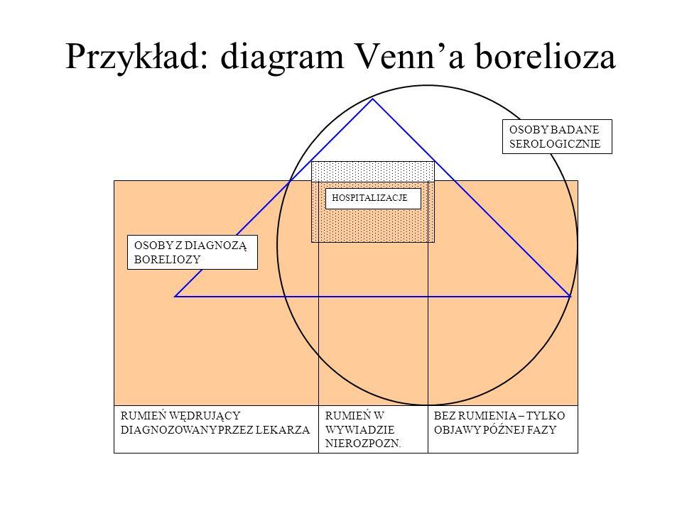 Przykład: diagram Venn'a borelioza