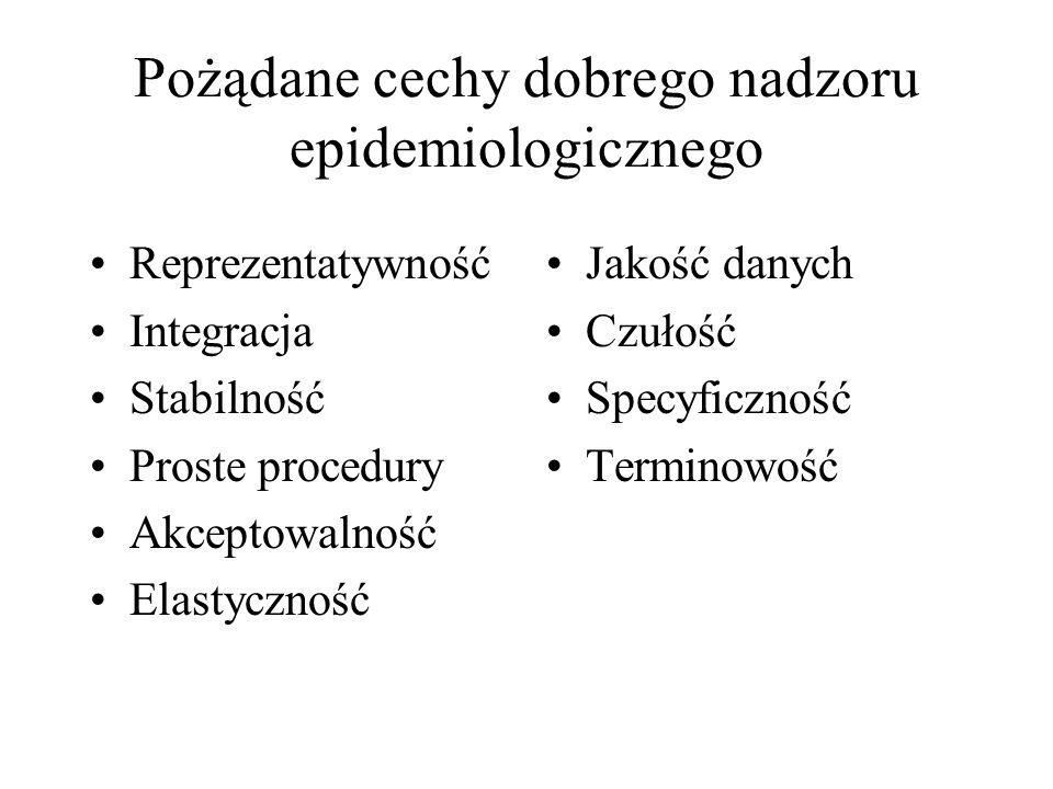 Pożądane cechy dobrego nadzoru epidemiologicznego